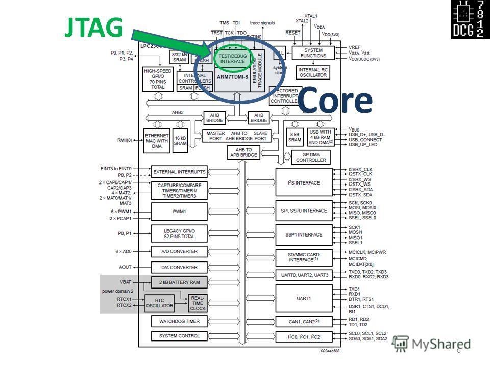 Slide_name Defcon Russia (DCG #7812)6 Core JTAG