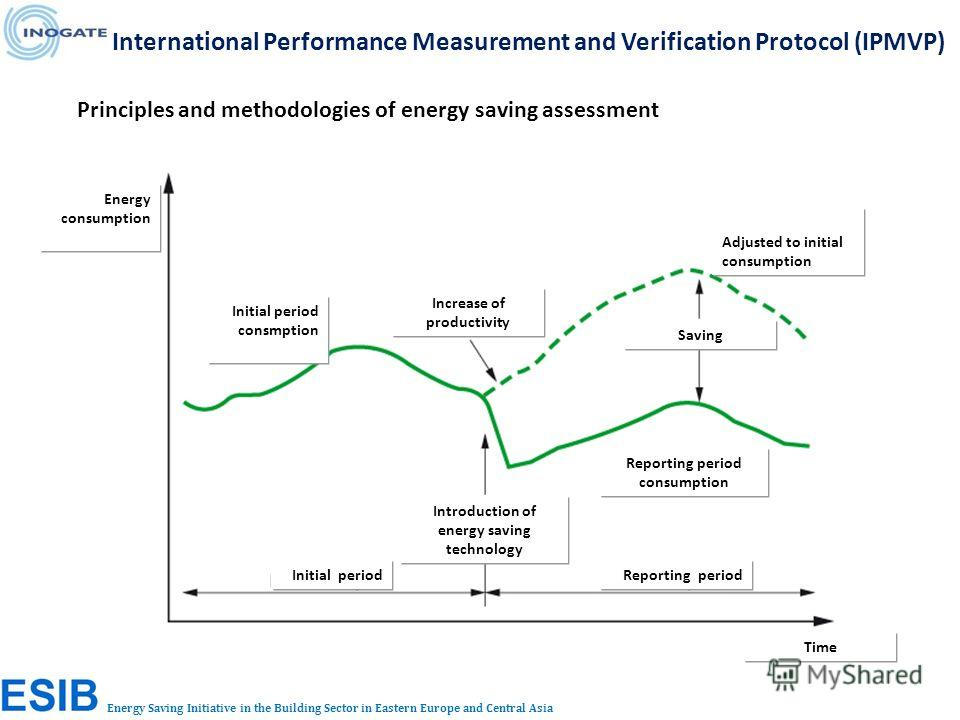 Energy Saving Initiative in the Building Sector in Eastern Europe and Central Asia Principles and methodologies of energy saving assessment International Performance Measurement and Verification Protocol (IPMVP) Energy consumption Initial period cons
