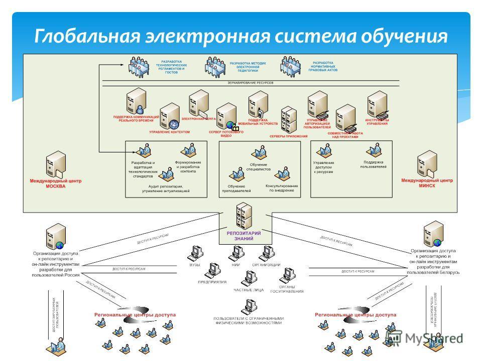 Глобальная электронная система обучения
