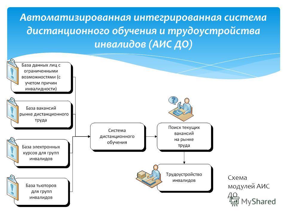 Автоматизированная интегрированная система дистанционного обучения и трудоустройства инвалидов (АИС ДО) Схема модулей АИС ДО