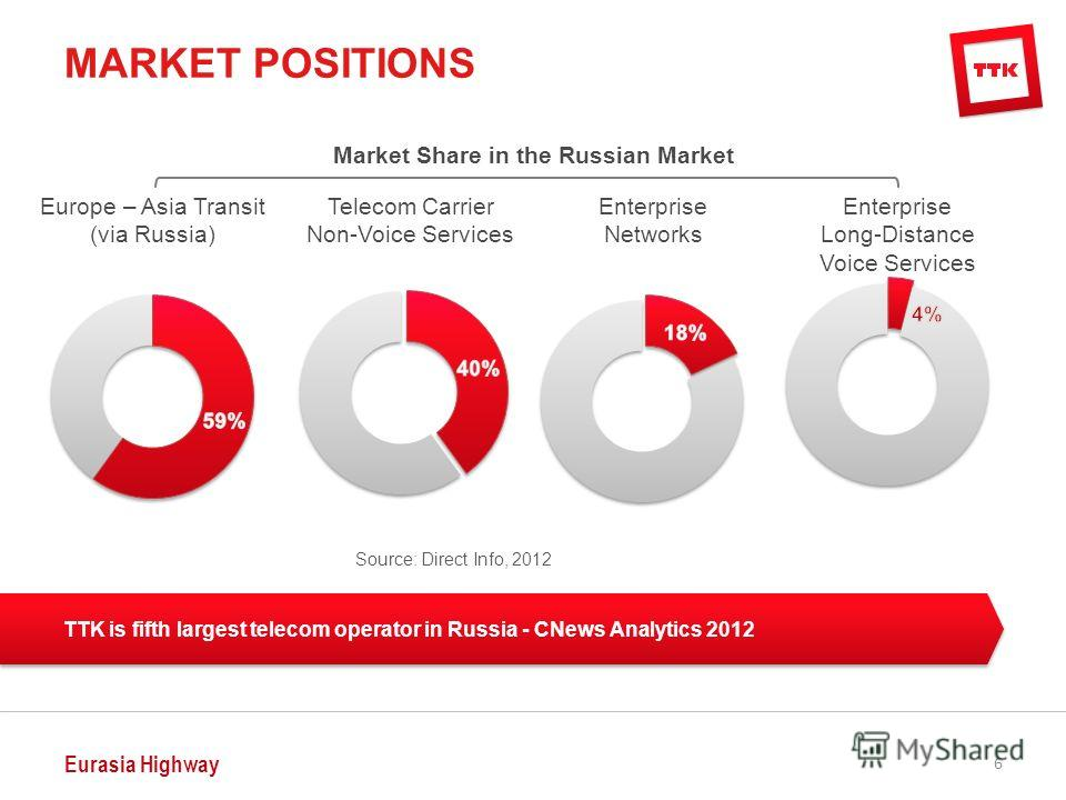 Eurasia Highway 6 MARKET POSITIONS Market Share in the Russian Market Source: Direct Info, 2012 Enterprise Networks Europe – Asia Transit (via Russia) Telecom Carrier Non-Voice Services Enterprise Long-Distance Voice Services TTK is fifth largest tel