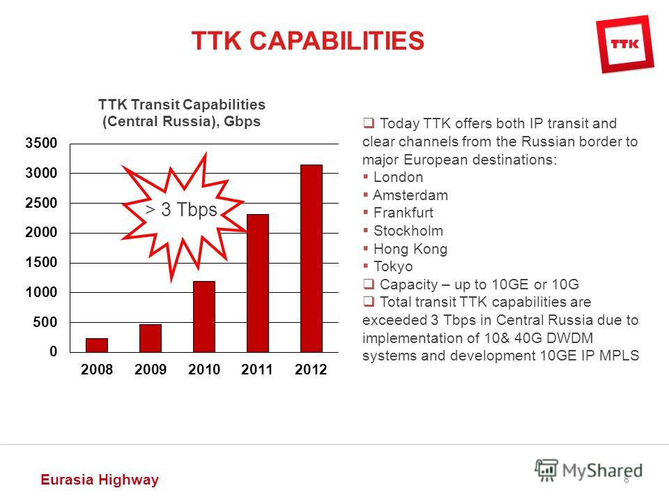 8 Today TTK offers both IP transit and clear channels from the Russian border to major European destinations: London Amsterdam Frankfurt Stockholm Hong Kong Tokyo Capacity – up to 10GE or 10G Total transit TTK capabilities are exceeded 3 Tbps in Cent