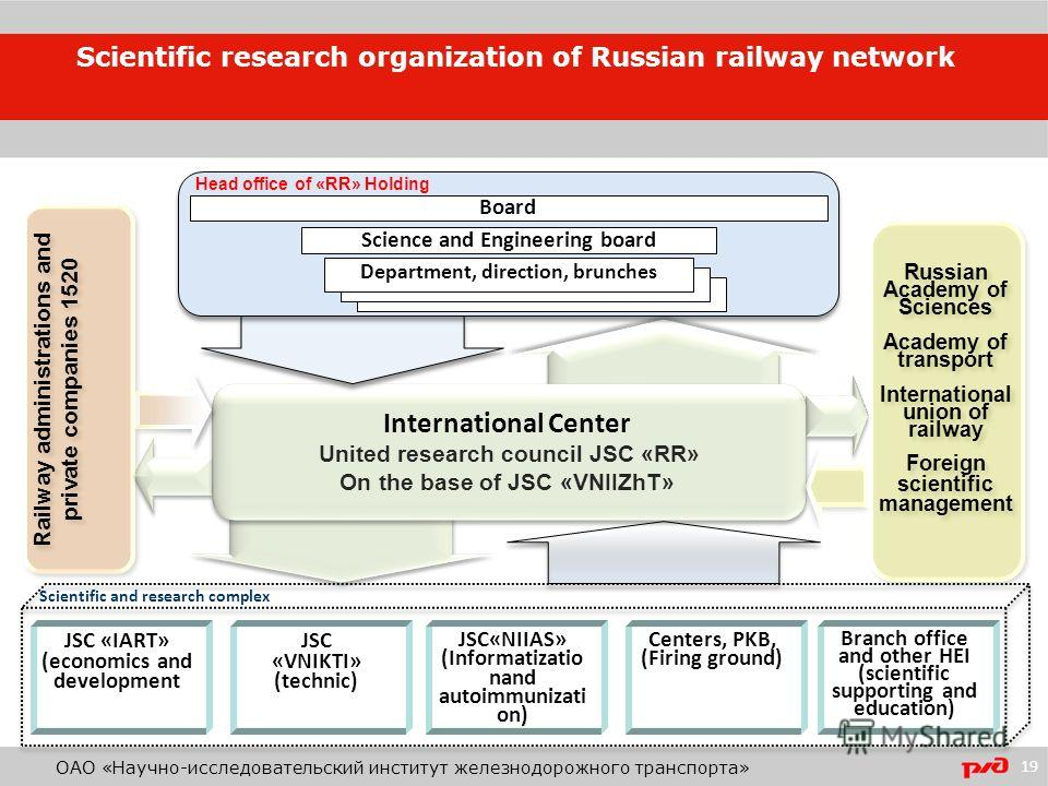 International Center United research council JSC «RR» On the base of JSC «VNIIZhT» Branch office and other HEI (scientific supporting and education) Centers, PKB, (Firing ground) JSC «VNIKTI» (technic) JSC «IART» (economics and development JSC«NIIAS»