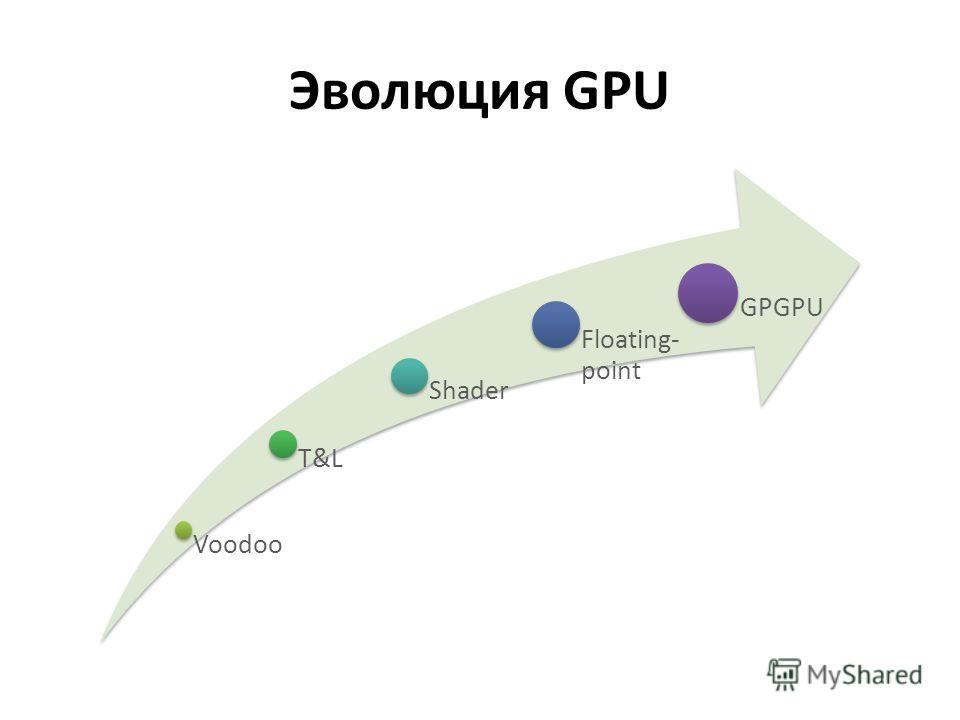 Эволюция GPU Voodoo T&L Shader Floating- point GPGPU