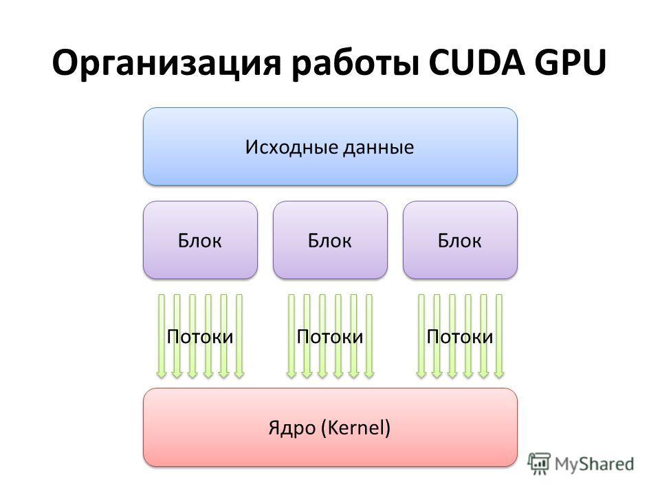 Организация работы CUDA GPU Исходные данные Блок Потоки Блок Потоки Блок Потоки Ядро (Kernel)