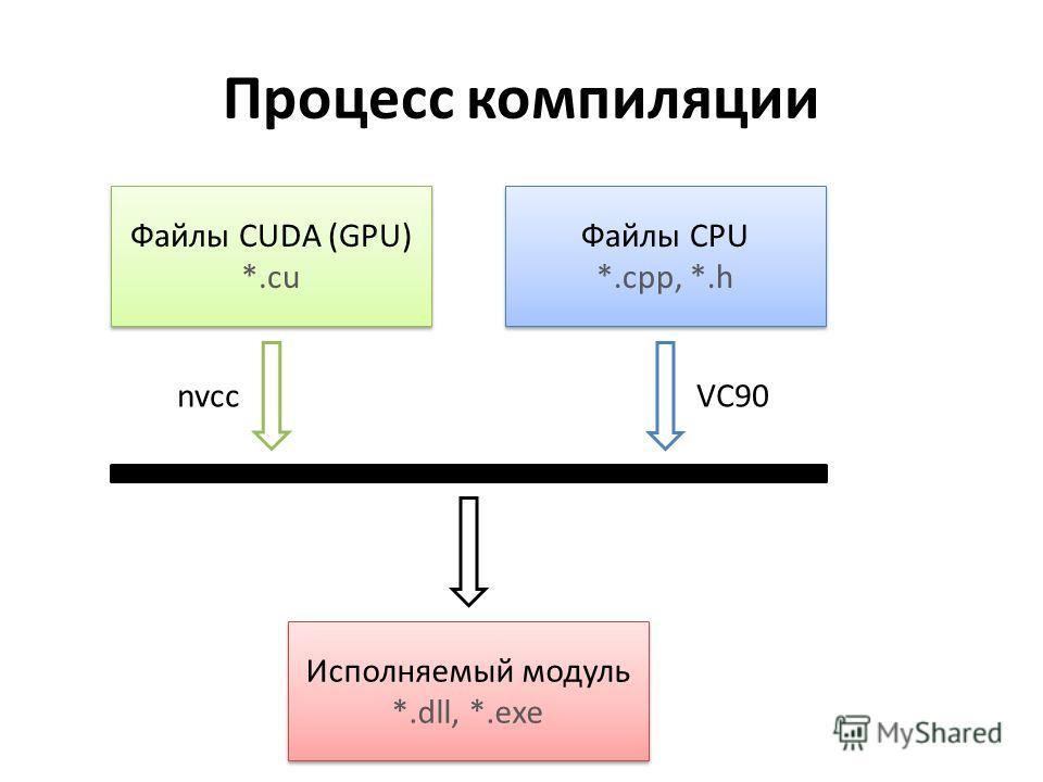 Процесс компиляции Файлы CUDA (GPU) *.cu Файлы CUDA (GPU) *.cu Файлы CPU *.cpp, *.h Файлы CPU *.cpp, *.h Исполняемый модуль *.dll, *.exe Исполняемый модуль *.dll, *.exe nvccVC90