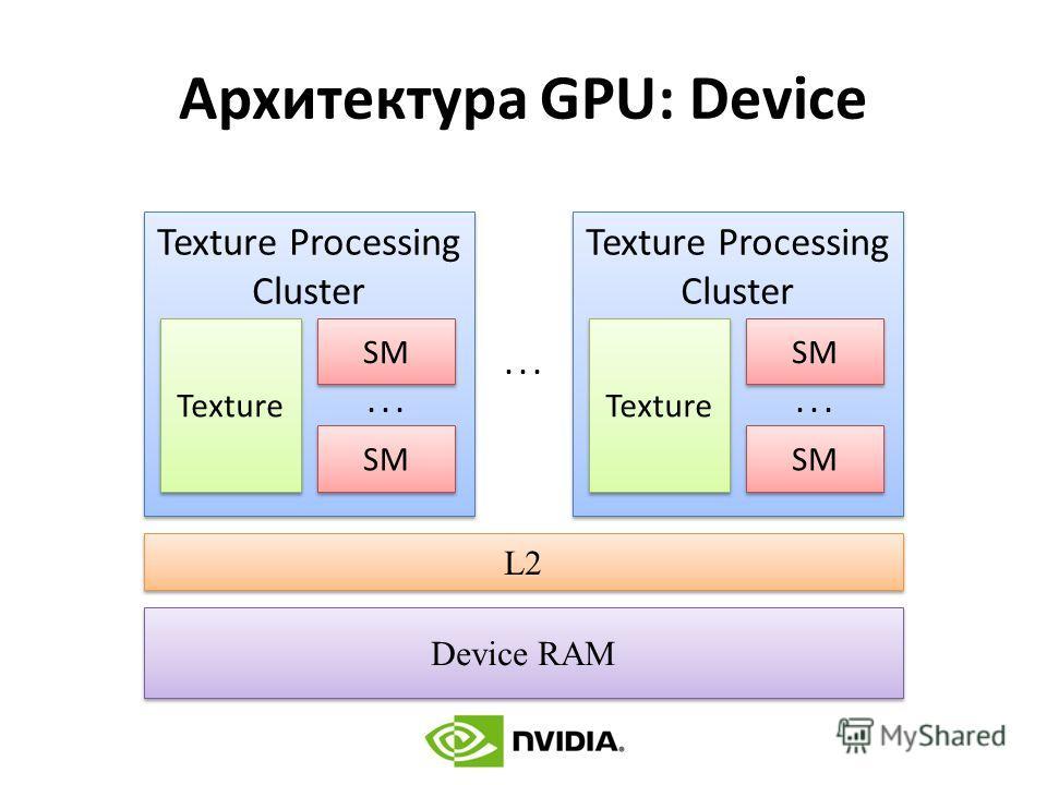 Архитектура GPU: Device L2... Texture Processing Cluster Texture SM... Texture Processing Cluster Texture SM... Device RAM