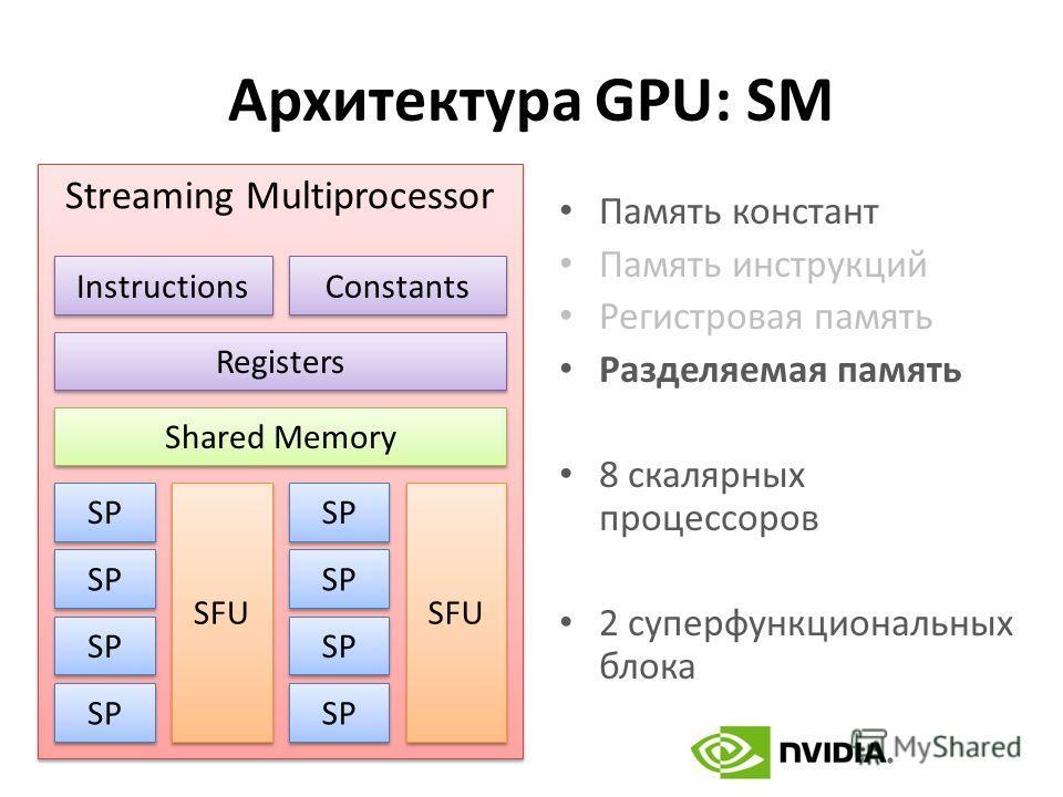 Архитектура GPU: SM Память констант Память инструкций Регистровая память Разделяемая память 8 скалярных процессоров 2 суперфункциональных блока Streaming Multiprocessor Instructions Constants Shared Memory SP SFU Registers
