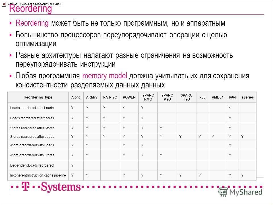 Reordering Reordering может быть не только программным, но и аппаратным Большинство процессоров переупорядочивают операции с целью оптимизации Разные архитектуры налагают разные ограничения на возможность переупорядочивать инструкции Любая программна