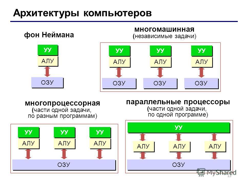 13 Архитектуры компьютеров фон Неймана многомашинная (независимые задачи) ОЗУ АЛУ УУ ОЗУ АЛУ УУ ОЗУ АЛУ УУ ОЗУ АЛУ УУ многопроцессорная (части одной задачи, по разным программам) АЛУ УУ ОЗУ АЛУ УУ АЛУ УУ АЛУ ОЗУ АЛУ УУ АЛУ параллельные процессоры (ча