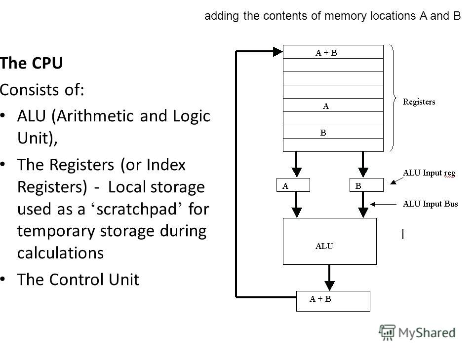 adding the contents of memory locations A and B The CPU Consists of: ALU (Arithmetic and Logic Unit), The Registers (or Index Registers) - Local storage used as a scratchpad for temporary storage during calculations The Control Unit