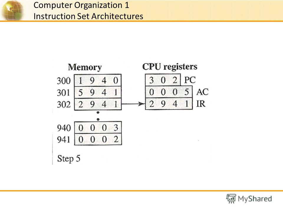 Computer Organization 1 Instruction Set Architectures