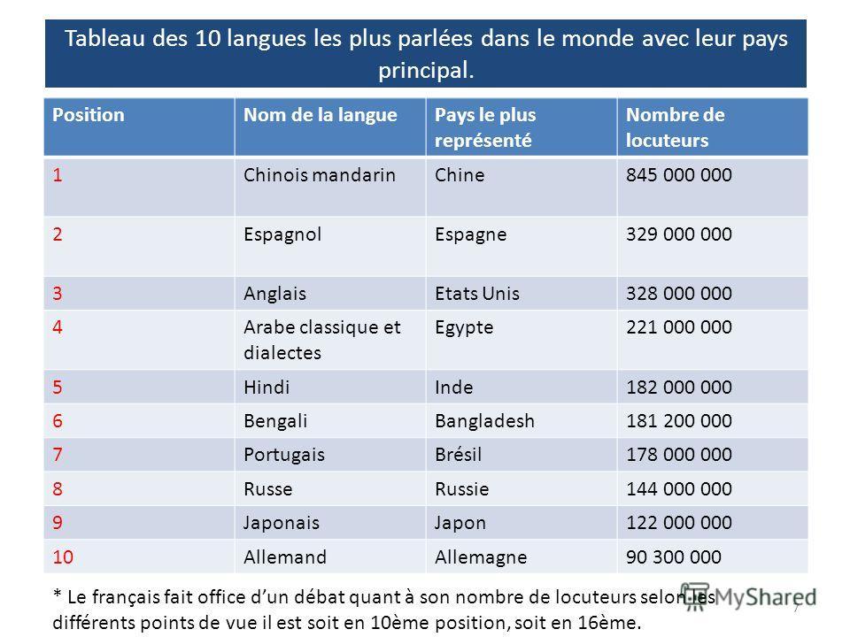 Tableau des 10 langues les plus parlées dans le monde avec leur pays principal. PositionNom de la languePays le plus représenté Nombre de locuteurs 1Chinois mandarinChine845 000 000 2EspagnolEspagne329 000 000 3AnglaisEtats Unis328 000 000 4Arabe cla