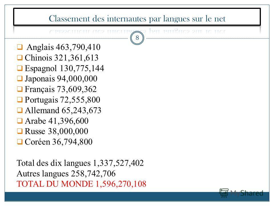 Anglais 463,790,410 Chinois 321,361,613 Espagnol 130,775,144 Japonais 94,000,000 Français 73,609,362 Portugais 72,555,800 Allemand 65,243,673 Arabe 41,396,600 Russe 38,000,000 Coréen 36,794,800 Total des dix langues 1,337,527,402 Autres langues 258,7