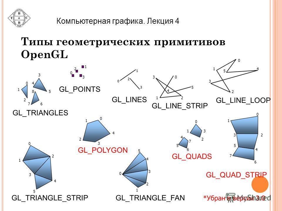 Компьютерная графика. Лекция 4 Типы геометрических примитивов OpenGL