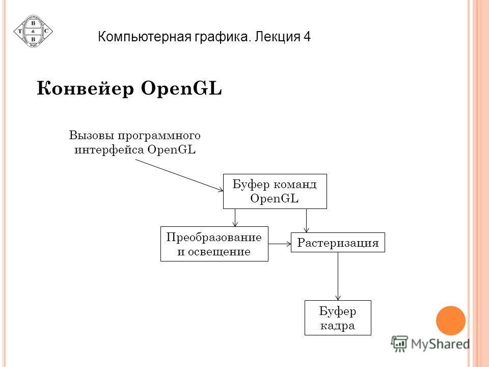 Компьютерная графика. Лекция 4 Конвейер OpenGL Буфер команд OpenGL Растеризация Преобразование и освещение Буфер кадра Вызовы программного интерфейса OpenGL