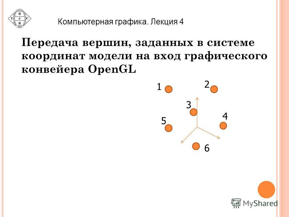Компьютерная графика. Лекция 4 Передача вершин, заданных в системе координат модели на вход графического конвейера OpenGL 1 2 3 4 5 6