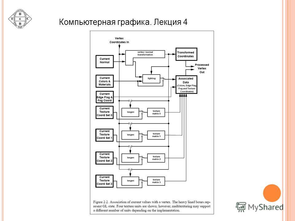 Компьютерная графика. Лекция 4