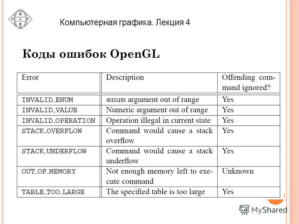 Компьютерная графика. Лекция 4 Коды ошибок OpenGL