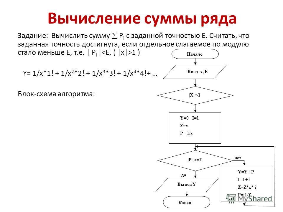 Вычисление суммы ряда Задание: Вычислить сумму P i с заданной точностью Е. Cчитать, что заданная точность достигнута, если отдельное слагаемое по модулю стало меньше Е, т.е. | P i | 1 ) Y= 1/x*1! + 1/x 2 *2! + 1/x 3 *3! + 1/x 4 *4!+ … Блок-схема алго