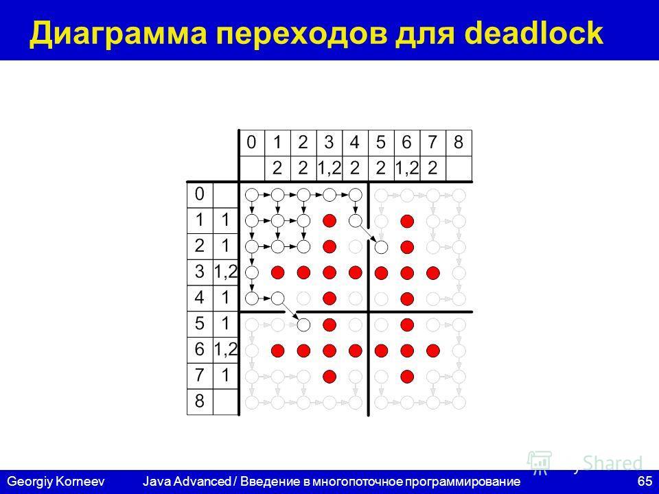 65Georgiy Korneev Диаграмма переходов для deadlock Java Advanced / Введение в многопоточное программирование