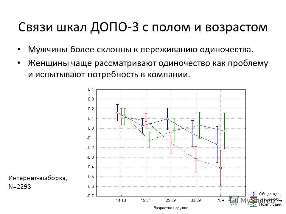 Связи шкал ДОПО-3 с полом и возрастом Мужчины более склонны к переживанию одиночества. Женщины чаще рассматривают одиночество как проблему и испытывают потребность в компании. Интернет-выборка, N=2298
