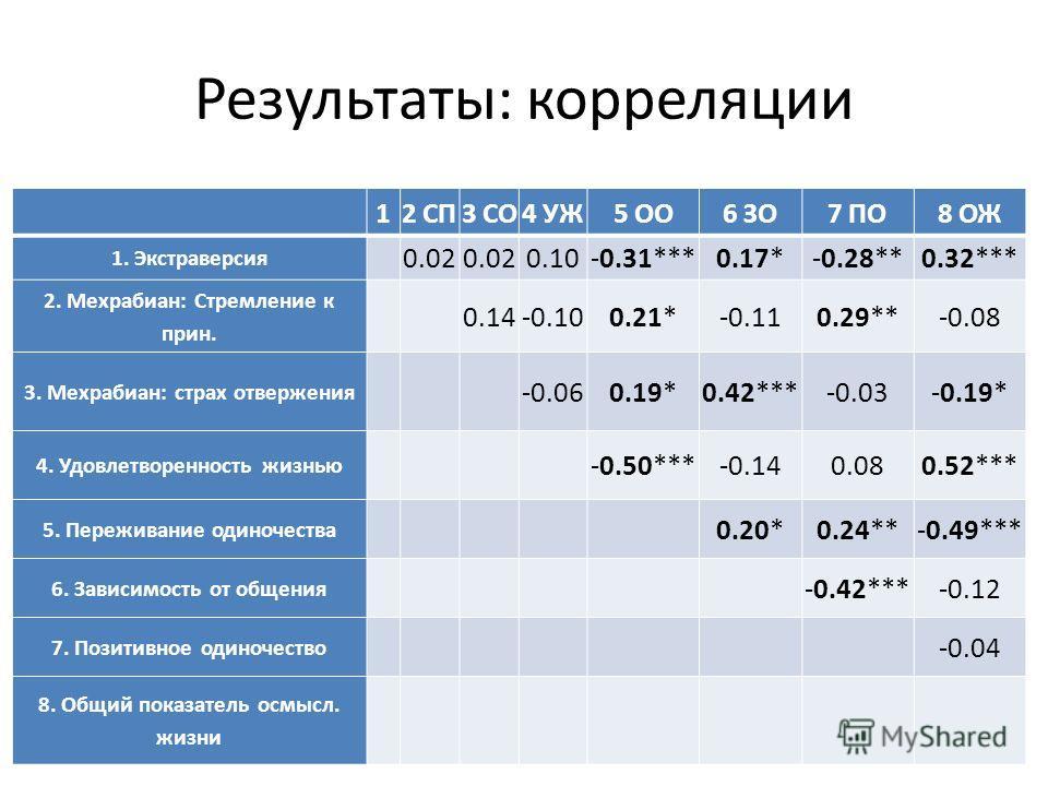 Результаты: корреляции 12 СП3 СО4 УЖ5 ОО6 ЗО7 ПО8 ОЖ 1. Экстраверсия 0.02 0.10-0.31***0.17*-0.28**0.32*** 2. Мехрабиан: Стремление к прин. 0.14-0.100.21*-0.110.29**-0.08 3. Мехрабиан: страх отвержения -0.060.19*0.42***-0.03-0.19* 4. Удовлетворенность