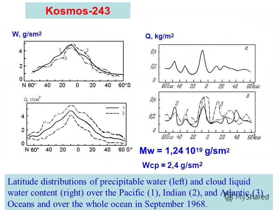 Kosmos-243 Latitude distributions of precipitable water (left) and cloud liquid water content (right) over the Pacific (1), Indian (2), and Atlantic (3) Oceans and over the whole ocean in September 1968. W, g/sm 2 Q, kg/m 2 Mw = 1,24 10 19 g/sm 2 Wср