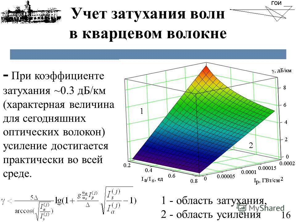 Учет затухания волн в кварцевом волокне 16 1 - область затухания, 2 - область усиления - При коэффициенте затухания ~0.3 дБ/км (характерная величина для сегодняшних оптических волокон) усиление достигается практически во всей среде.