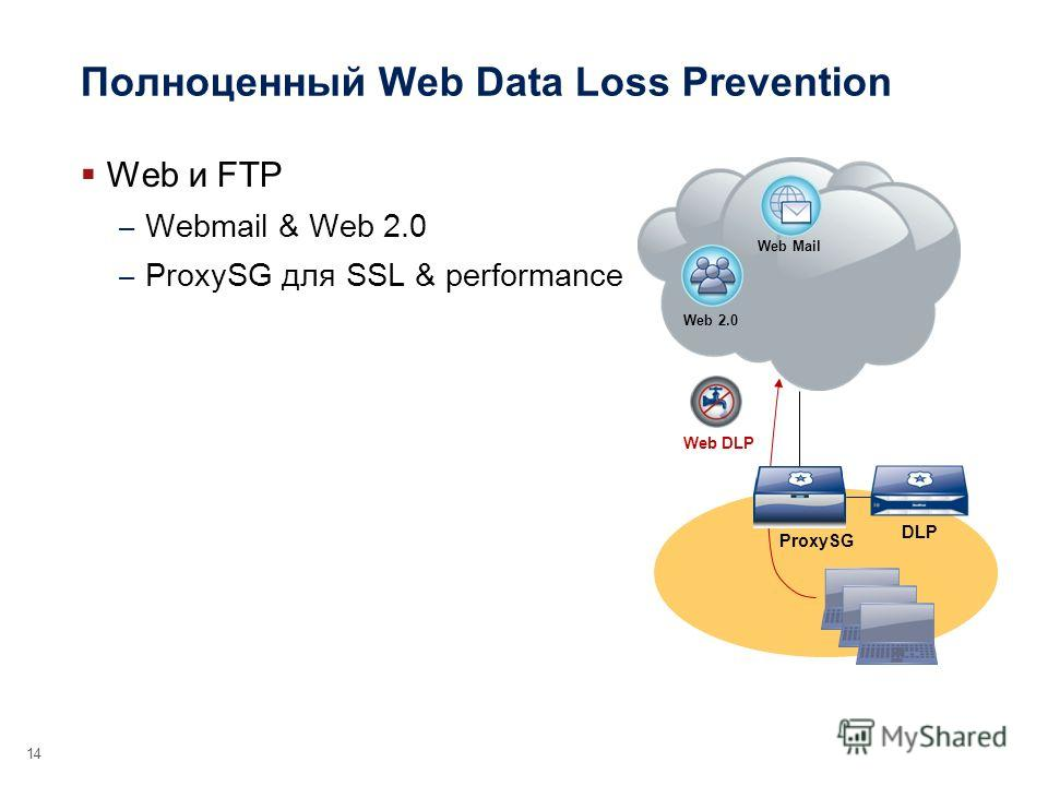 Полноценный Web Data Loss Prevention Web и FTP – Webmail & Web 2.0 – ProxySG для SSL & performance 14 Web 2.0 Web Mail ProxySG DLP Web DLP