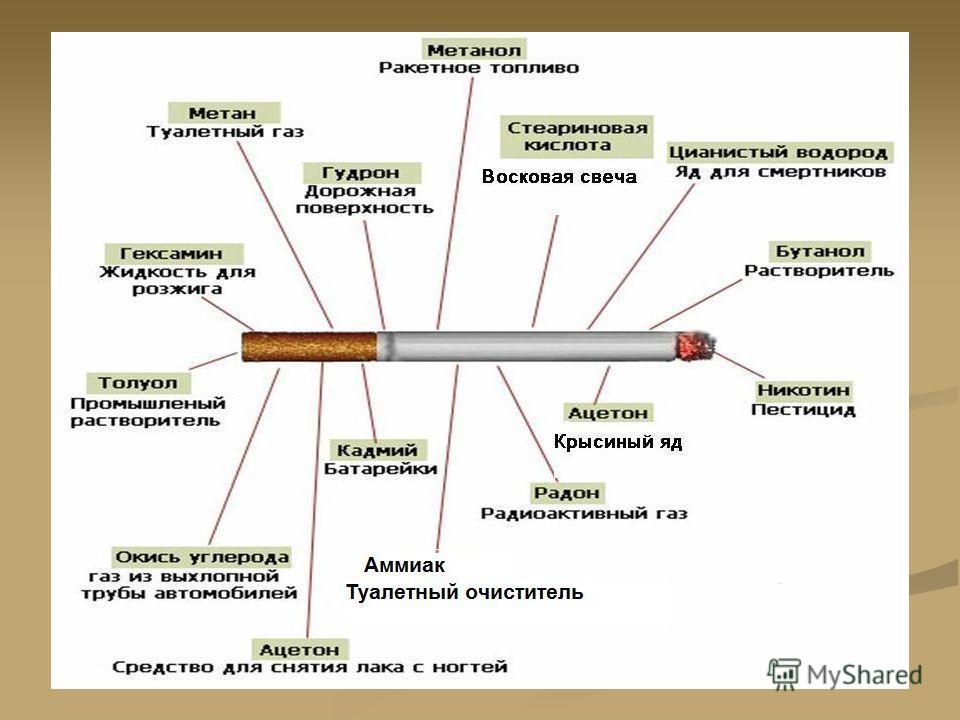 Курение – «за» и «против» « за »« против » 1.из любопытства 2.чтобы казаться взрослее 3.за компанию 4.чтобы похудеть 5.модно 6.из-за влияния рекламы