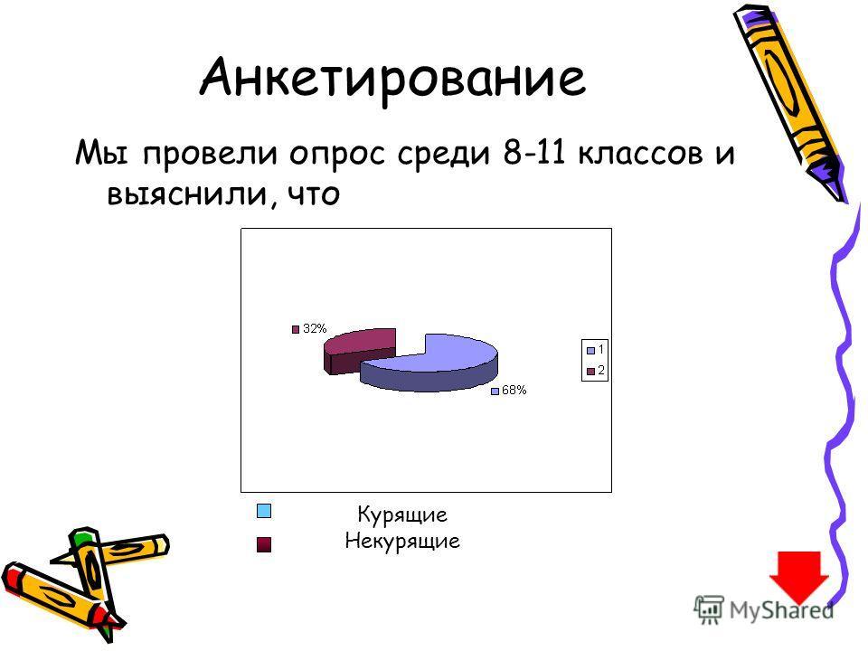 Анкетирование Мы провели опрос среди 8-11 классов и выяснили, что Курящие Некурящие