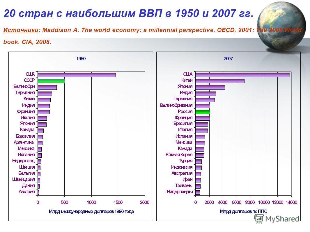 20 стран с наибольшим ВВП в 1950 и 2007 гг. Источники: Maddison A. The world economy: a millennial perspective. OECD, 2001; The 2008 World book. CIA, 2008.