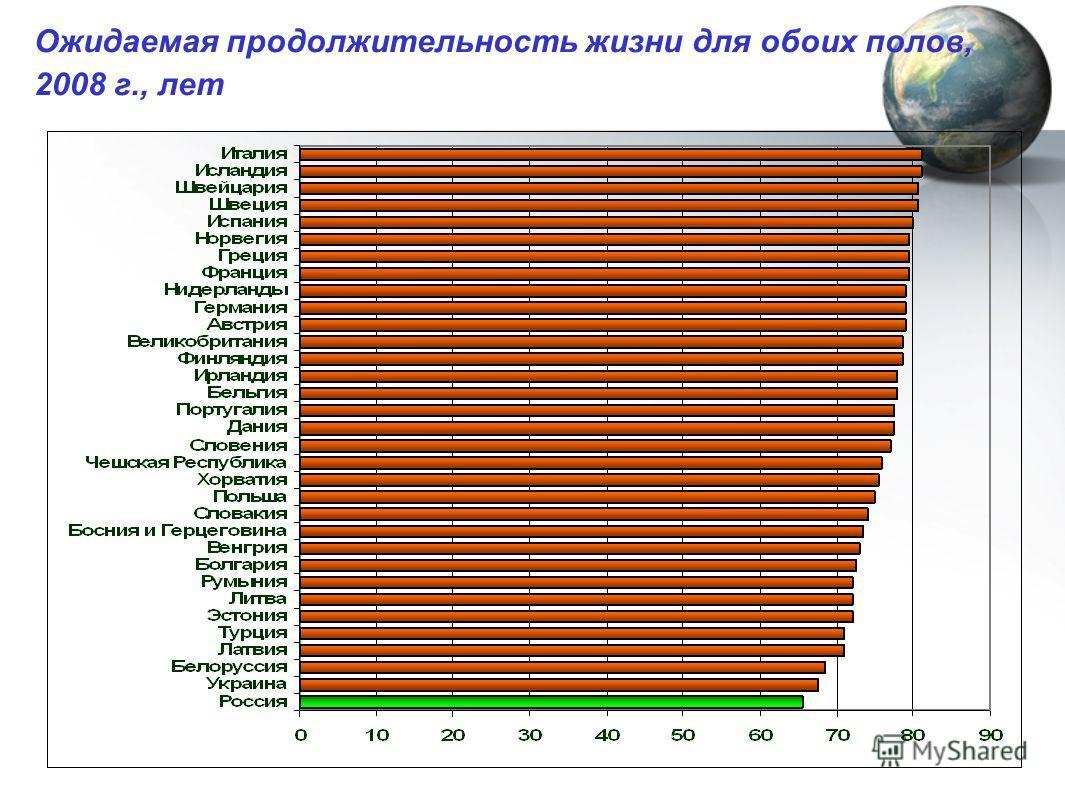 Ожидаемая продолжительность жизни для обоих полов, 2008 г., лет