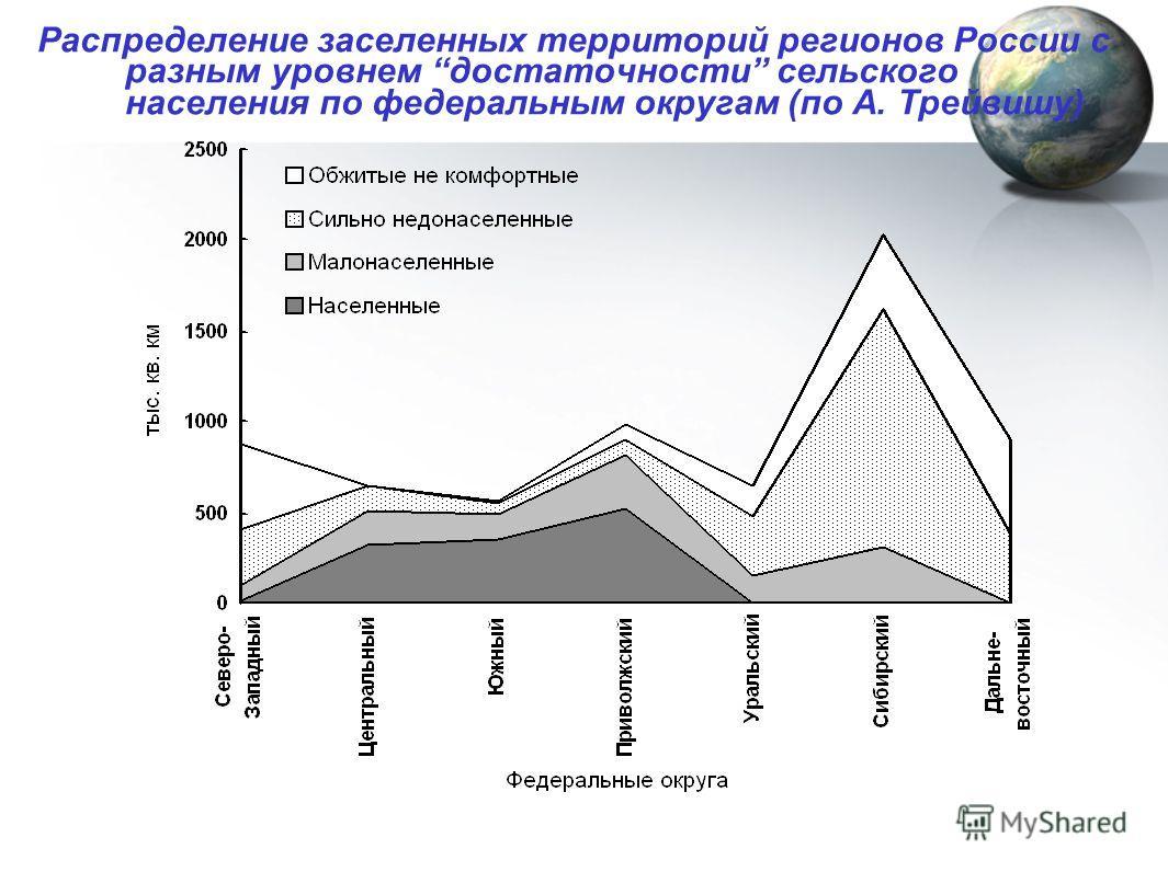 Распределение заселенных территорий регионов России с разным уровнем достаточности сельского населения по федеральным округам (по А. Трейвишу)