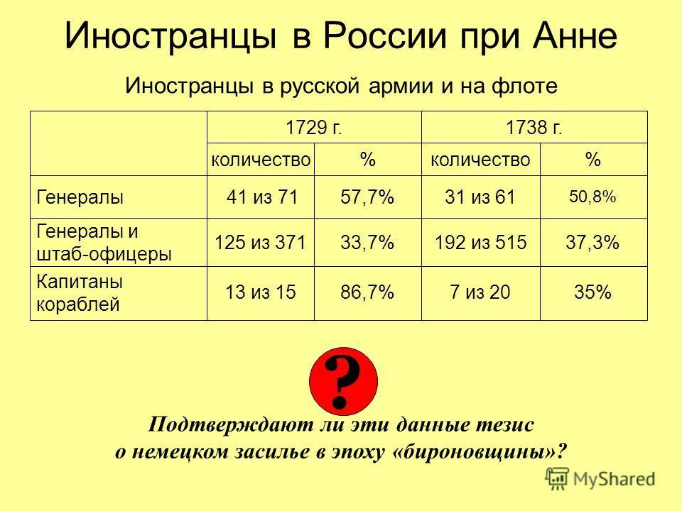 Иностранцы в России при Анне Иностранцы в русской армии и на флоте 1729 г.1738 г. количество% % Генералы 41 из 7157,7%31 из 61 50,8% Генералы и штаб-офицеры 125 из 37133,7%192 из 51537,3% Подтверждают ли эти данные тезис о немецком засилье в эпоху «б