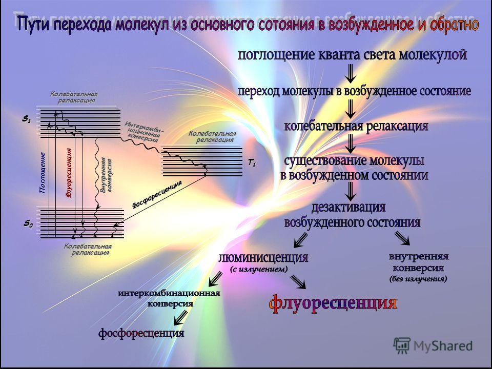 КолебательнаярелаксацияКолебательнаярелаксация Внутренняяконверсия Поглощение Флуоресценция Фосфоресценция Колебательнаярелаксация Интеркомби-национнаяконверсия S0S0S0S0 T1T1T1T1 S1S1S1S1