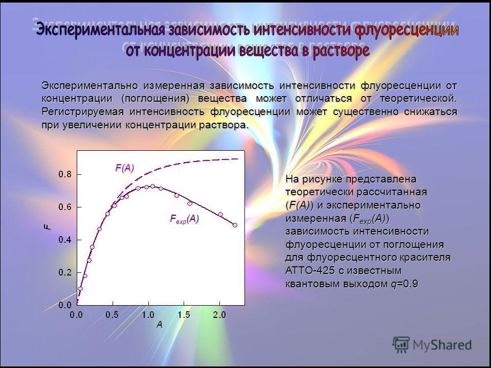 Экспериментально измеренная зависимость интенсивности флуоресценции от концентрации (поглощения) вещества может отличаться от теоретической. Регистрируемая интенсивность флуоресценции может существенно снижаться при увеличении концентрации раствора.