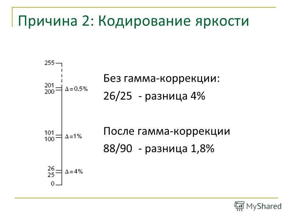 Причина 2: Кодирование яркости Без гамма-коррекции: 26/25 - разница 4% После гамма-коррекции 88/90 - разница 1,8%