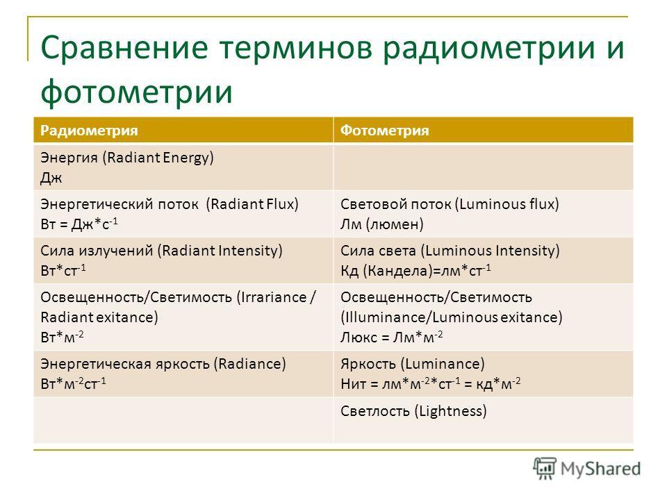 Сравнение терминов радиометрии и фотометрии РадиометрияФотометрия Энергия (Radiant Energy) Дж Энергетический поток (Radiant Flux) Вт = Дж*с -1 Световой поток (Luminous flux) Лм (люмен) Cила излучений (Radiant Intensity) Вт*ст -1 Сила света (Luminous