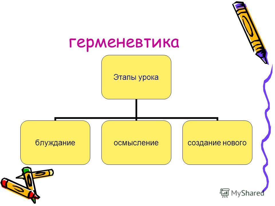 герменевтика Этапы урока блужданиеосмысление создание нового