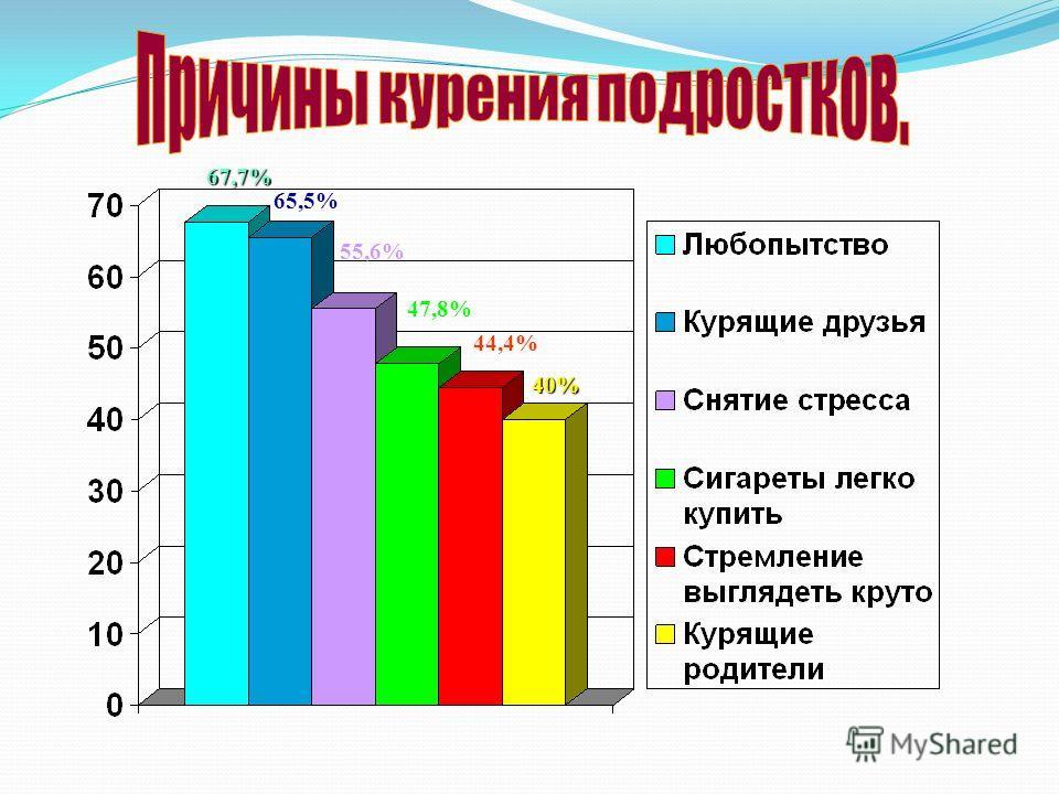 40% 44,4% 47,8% 55,6% 65,5% 67,7%