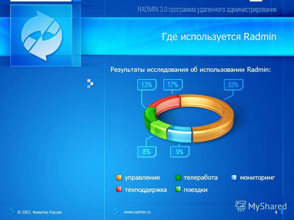 4 Где используется Radmin Результаты исследования об использовании Radmin: управление техподдержка телеработа поездки мониторинг