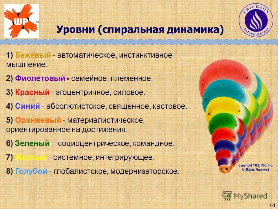 14 Уровни (спиральная динамика) 1) Бежевый - автоматическое, инстинктивное мышление. 2) Фиолетовый - семейное, племенное. 3) Красный - эгоцентричное, силовое. 4) Синий - абсолютистское, священное, кастовое. 5) Оранжевый - материалистическое, ориентир