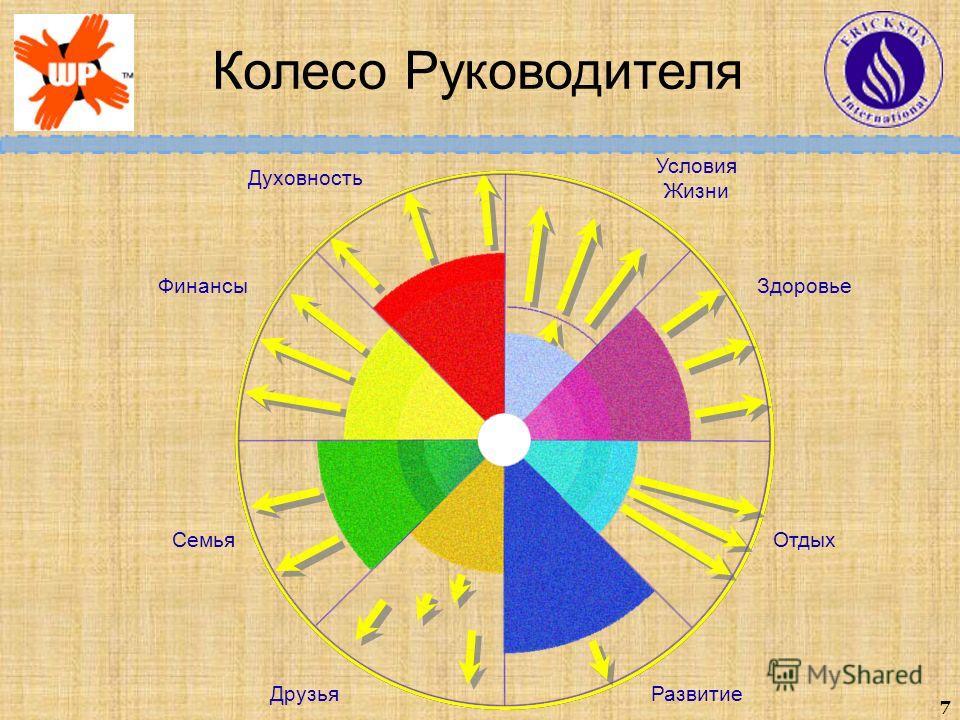 7 ЗдоровьеФинансы СемьяОтдых Условия Жизни Друзья Духовность Развитие Колесо Руководителя