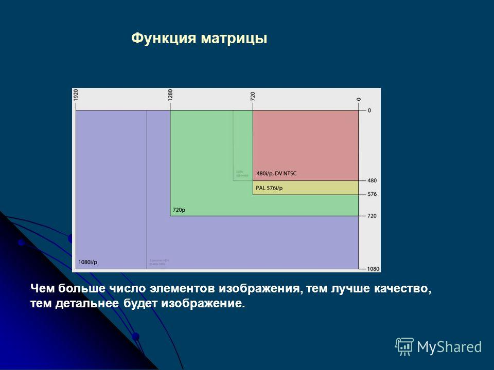 Функция матрицы