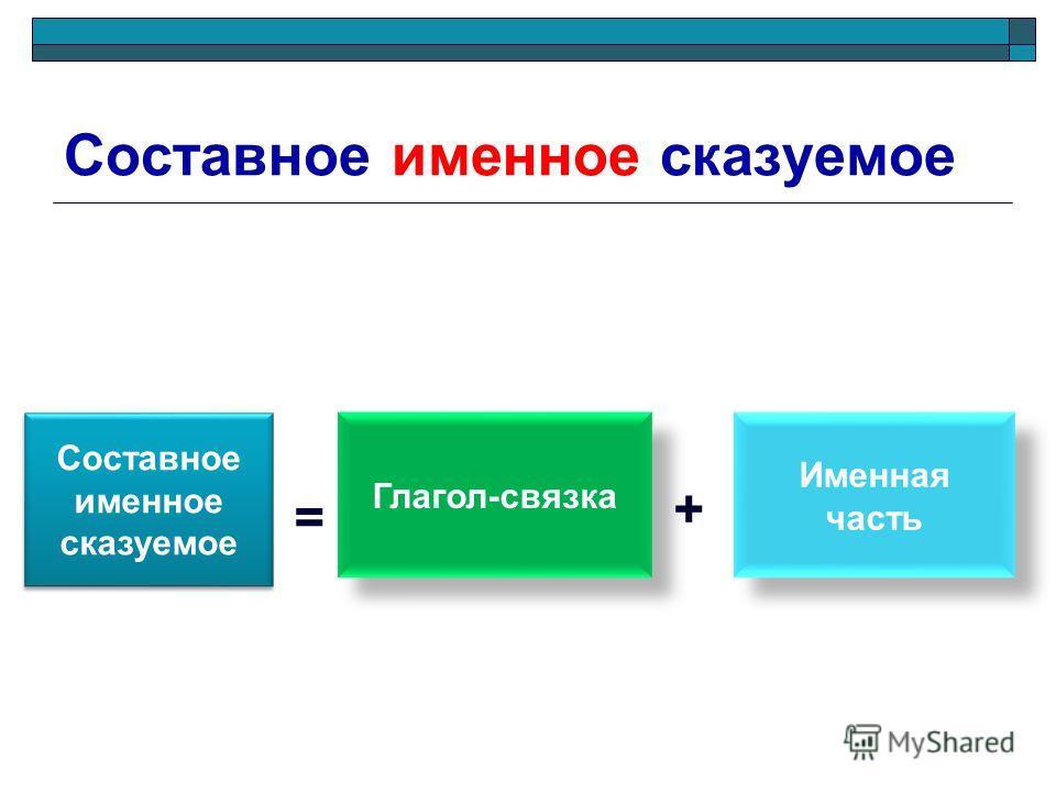 Составное именное сказуемое Глагол-связка Именная часть = +