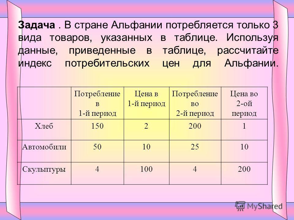 Задача. В стране Альфании потребляется только 3 вида товаров, указанных в таблице. Используя данные, приведенные в таблице, рассчитайте индекс потребительских цен для Альфании. Потребление в 1-й период Цена в 1-й период Потребление во 2-й период Цена