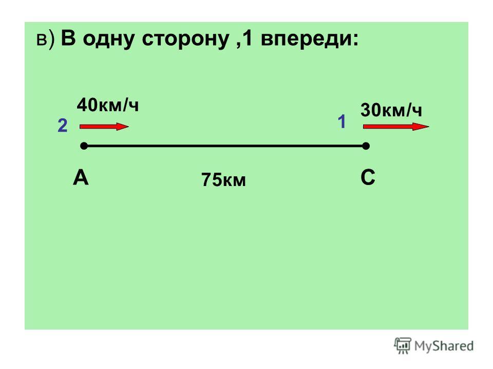 в) В одну сторону,1 впереди: АС 40км/ч 30км/ч 75км 2 1