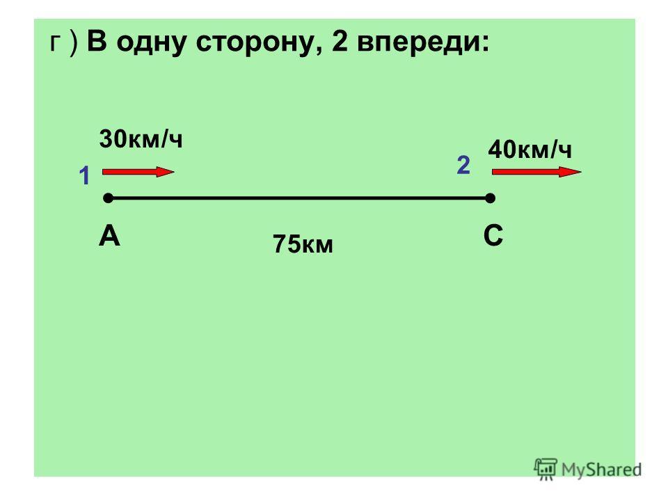 г ) В одну сторону, 2 впереди: АС 30км/ч 40км/ч 75км 1 2